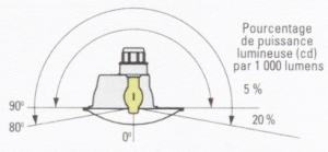 Les luminaires semi-défilés