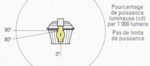 Les luminaires sans défilement